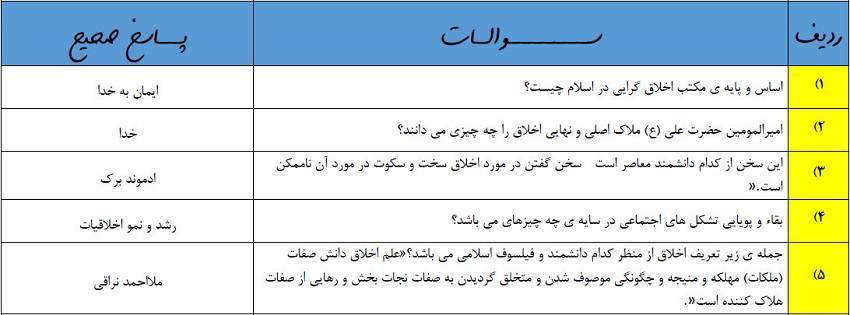سوالات ضمن خدمت دوره اصول و مبانی مدیریت در اندیشههای اسلامی